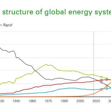 Gas, carbon capture key for emissions reduction - BP