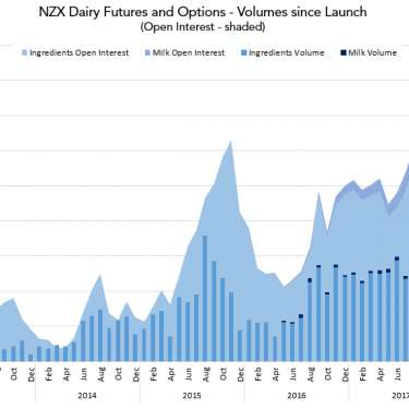 Why NZX wants to grow dairy derivatives market