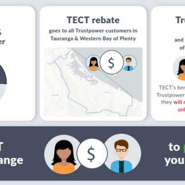 Trust acts to protect Trustpower rebates