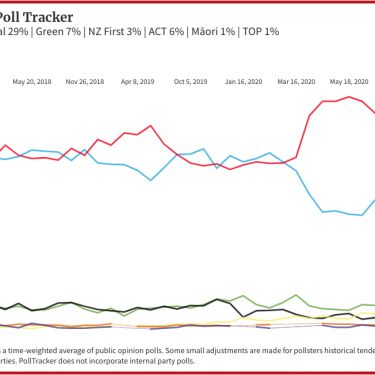 State of play: introducing the BusinessDesk Poll Tracker